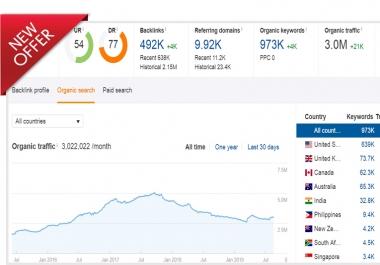 Guest Post On Da70 Traffic 3-million Niche Relevant website