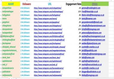 I will find targeted Instagram, tiktok, twitter,facebook, youtube influencer list