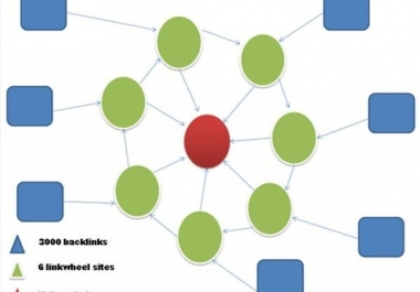 build a LINKWHEEL with 6 High pr Blog Manually And 3000 Backlin_k On Them Dominate The First Page Of Any Search Engine @!@
