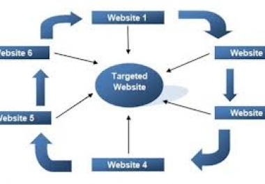 create Link PYRAMID + wheel with fresh articles giving huge link push to ur site for
