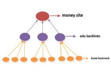 ★★★★create High Pr Link Pyramid Seo campaign to your ETSY Store make it rank in Google gain more visitors and sale for