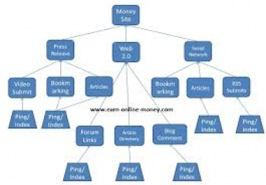 ★★★★link PYRAMID using with 300 Backlinks for youtube video or website service for