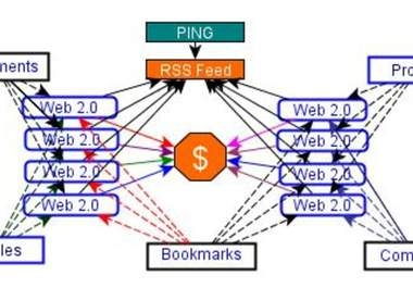 """create Link PYRAMID of 8 High Pr Web 2 properties plus 110+ Mixed backlinks of wiki links+comment+profiles to them"""