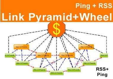 *create Link PYRAMID + link wheel = link push with unique articles best offpage link pyramid seo backlinks method*