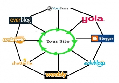 Hire me for create Link Wheel using 5 web2.0 properties with 500+ Wiki Links