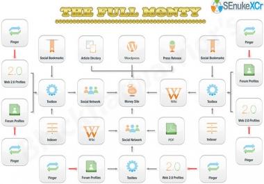 I will create High Quality | Multi Tier | Google Friendly Backlinks using SEnuke XCr