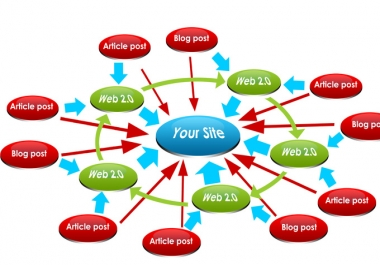 I will Create an Open link wheel Structure with lots of additional backlinks