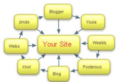 Publish a Profess Peng Certified Manual LINKWHEEL Having 10 Dofollow Pr 8 to 6 Blogs Ggle First Page