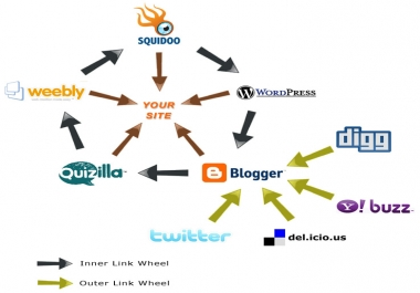 provide a massive high pr multitier  link pyramid with over 30 web 2 properties and over 10000 wiki backlinks