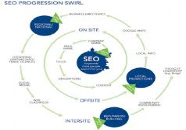 I will do best manually blog commenting backlinks services boost your ranking on Google