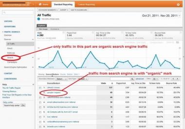 get keywords targeted traffic to your website