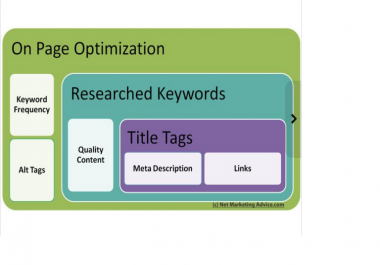 do on page SEO Optimization Meta Tags, Alt, H1, H2