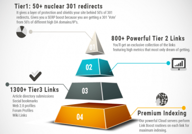 Create powerful and safe seo friendly link pyramid