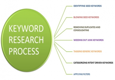SEO Keyword Research with competitor analysis