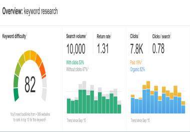 SEO Keywords Research, Profitable Key Words, Competitor Analysis