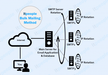 Dedicated PowerMTA bulk email SMTP server with multiple IPs