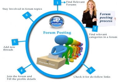 Need people to post on my health forums and message boards