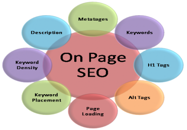 Can you perform Wordpress speed optimization and on page SEO within 48 hours