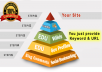 Provide the best SEO link pyramid service for Google Ranking Improve