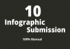 10 Infographic Submission On Top Image Sharing Sites manual