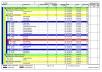 I make gantt charts on Primavera p6