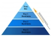 """Link Pyramids 3, Tiers of backlinks """" Phase 4"""""""