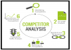 I will do TOP NOTCH seo competitor analysis, keyword research, backlinks