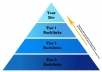 I will teach you How to Create SEO BACKLINK Pyramid & PR1 to PR7 Highly Authorized Google BACKLINKS