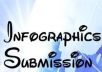 do 10 infographic submission manually../*/..
