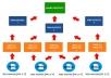 I Will Create 50 Permanent WEB20 Contextual Backlinks, Manual Work