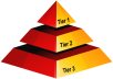 Create Powerful  3 Tier Link Pyramid to improve your keywords ranking (Type 2)