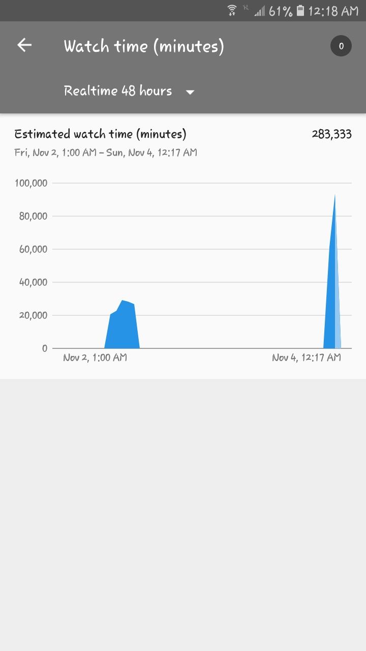 YouTube 4000 watch time hours