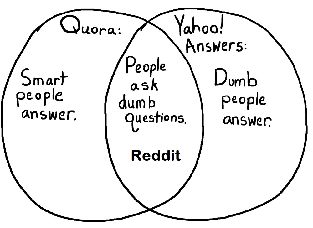 I need Reddit / Quora & Yahoo! Answers Promotion