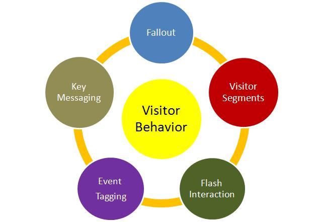 i need real visitors coming to my site not need traffic