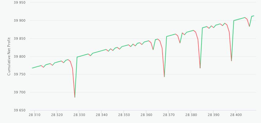 Autopilot Money Maker Instant Results GUARANTEED