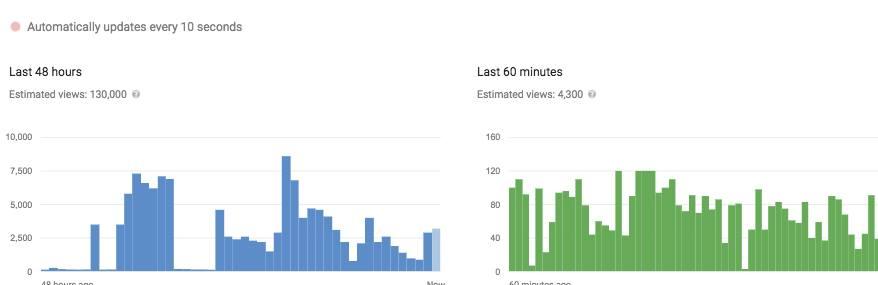 Get my videos to trendings on Youtube